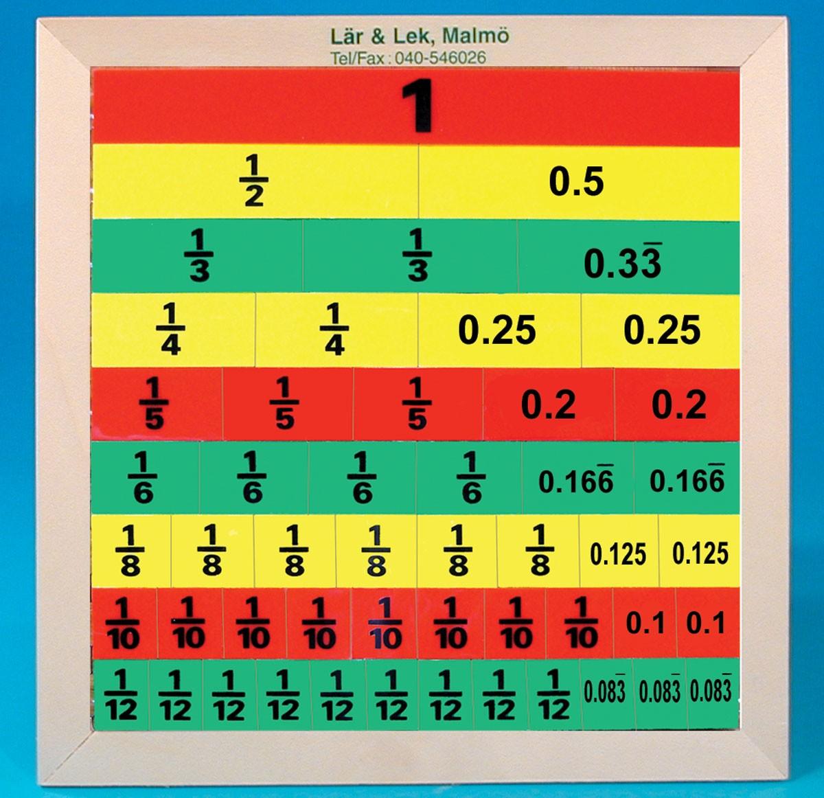 Bråktavla, bråk och decimaler