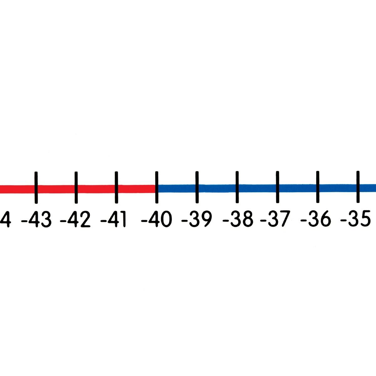 Tallinje -50+50, 100x6cm, 5-pack