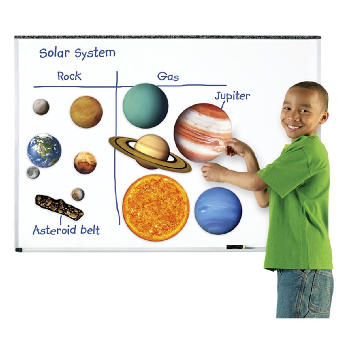 Magnetiska Solsystemet